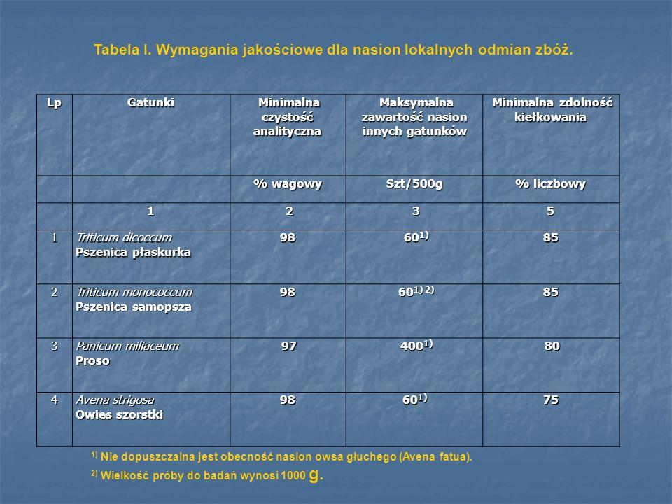 Tabela I. Wymagania jakościowe dla nasion lokalnych odmian zbóż.
