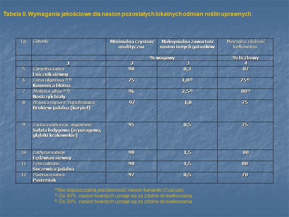 Tabela II. Wymagania jakościowe dla nasion pozostałych lokalnych odmian roślin uprawnych.