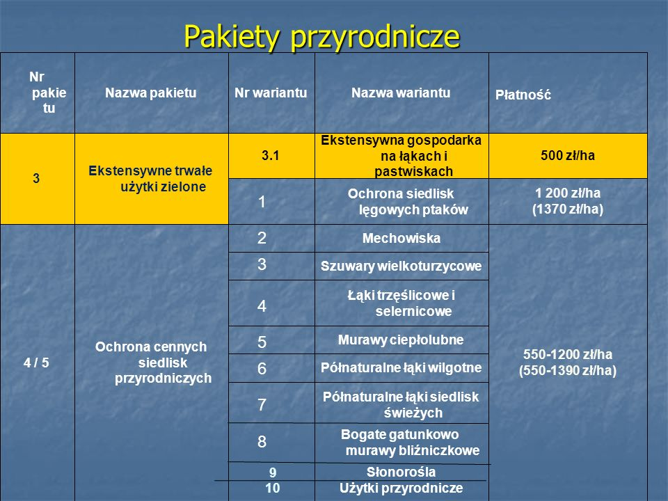 Pakiety przyrodnicze 1 2 3 4 5 6 7 8 Słonorośla Użytki przyrodnicze 10
