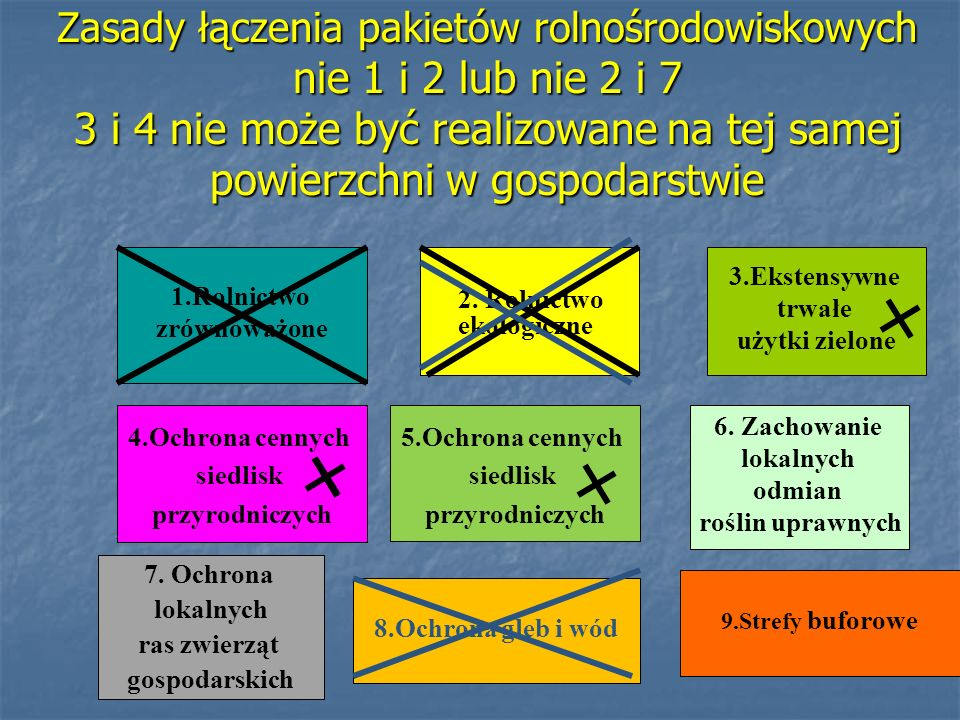 Zasady łączenia pakietów rolnośrodowiskowych nie 1 i 2 lub nie 2 i 7 3 i 4 nie może być realizowane na tej samej powierzchni w gospodarstwie