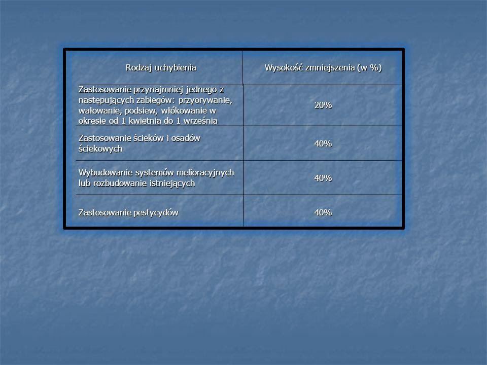 Wysokość zmniejszenia (w %)