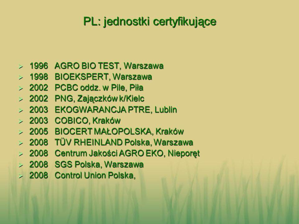 PL: jednostki certyfikujące