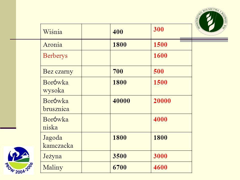 Wiśnia 400. 300. Aronia. 1800. 1500. Berberys. 1600. Bez czarny. 700. 500. Borówka wysoka.