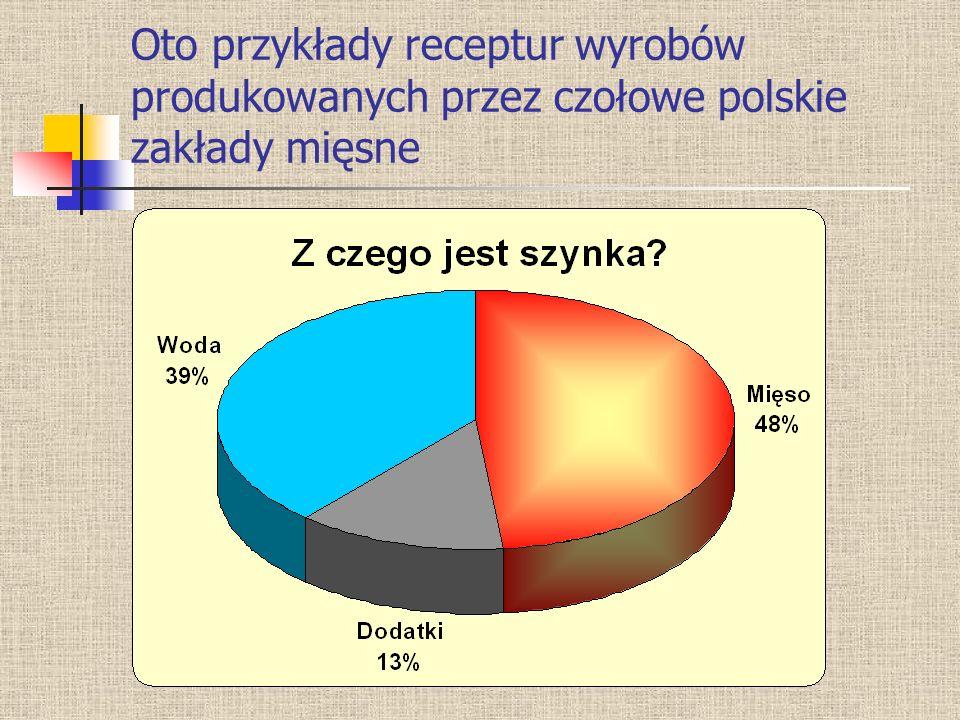 Oto przykłady receptur wyrobów produkowanych przez czołowe polskie zakłady mięsne