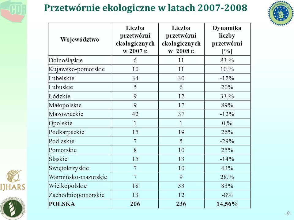 Przetwórnie ekologiczne w latach 2007-2008