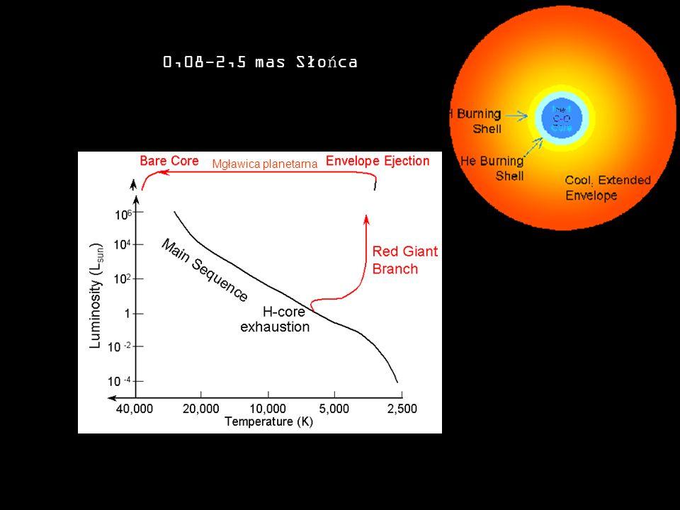 0,08-2,5 mas Słońca Mgławica planetarna Mgławica planetarna