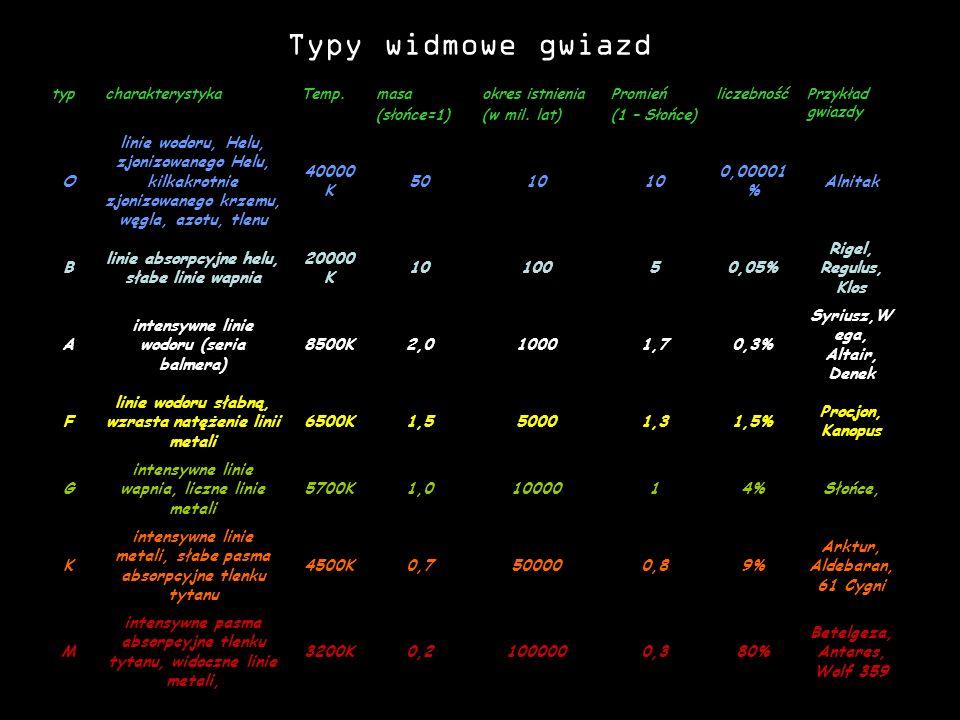 Typy widmowe gwiazd typ. charakterystyka. Temp. masa. (słońce=1) okres istnienia. (w mil. lat)