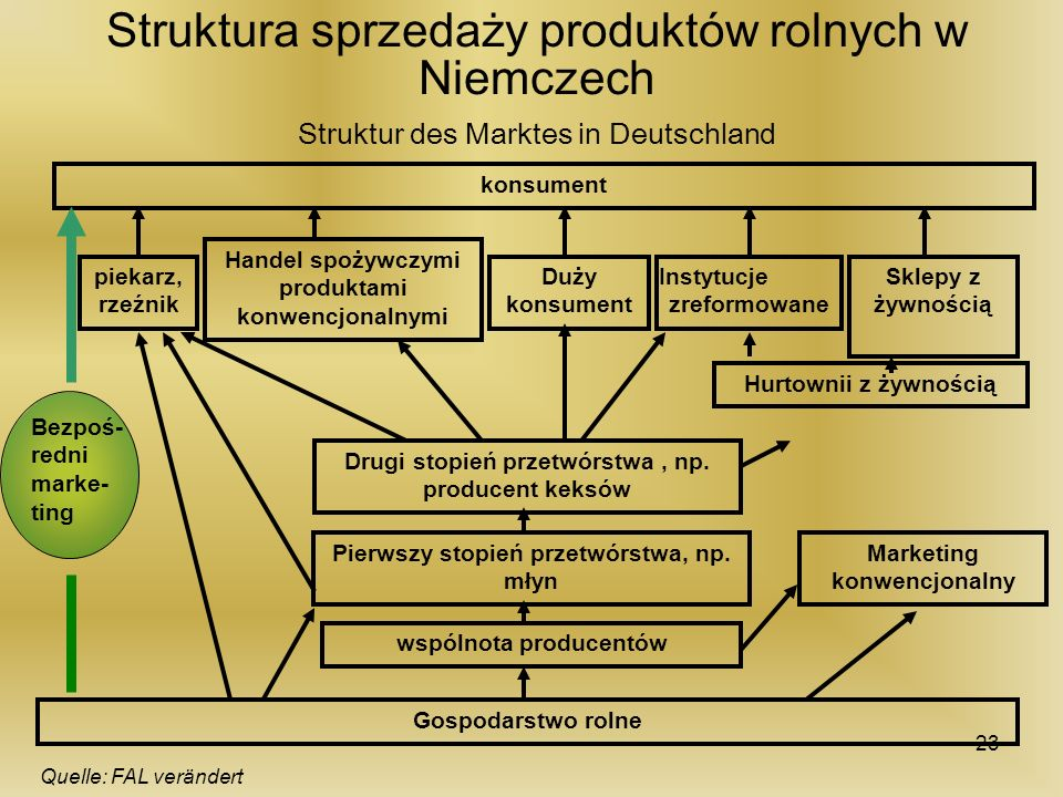 Struktura sprzedaży produktów rolnych w Niemczech Struktur des Marktes in Deutschland