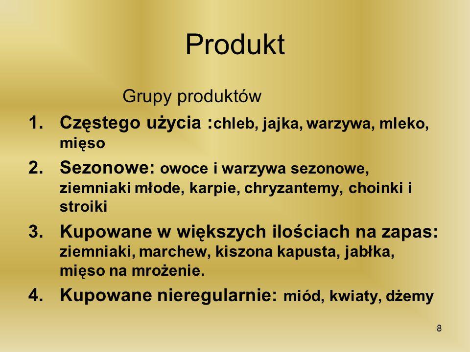 Produkt Grupy produktów
