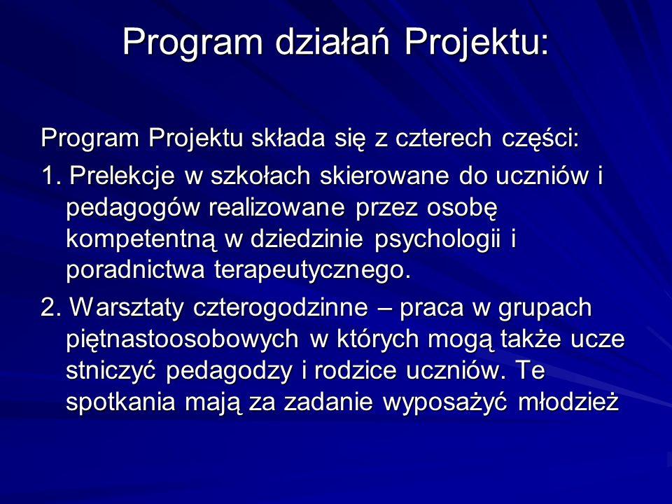 Program działań Projektu: