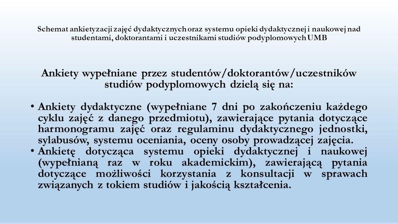 Schemat ankietyzacji zajęć dydaktycznych oraz systemu opieki dydaktycznej i naukowej nad studentami, doktorantami i uczestnikami studiów podyplomowych UMB