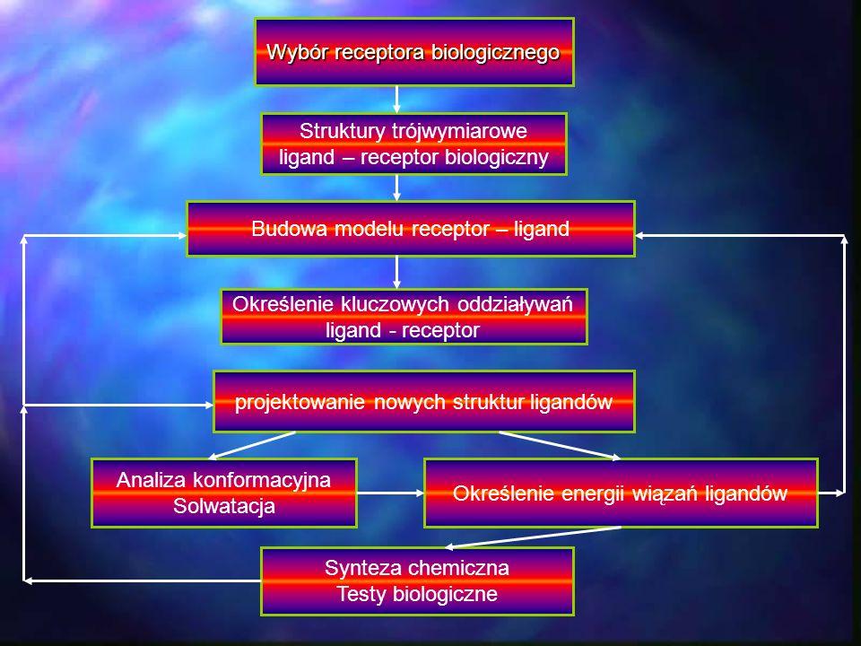 Wybór receptora biologicznego