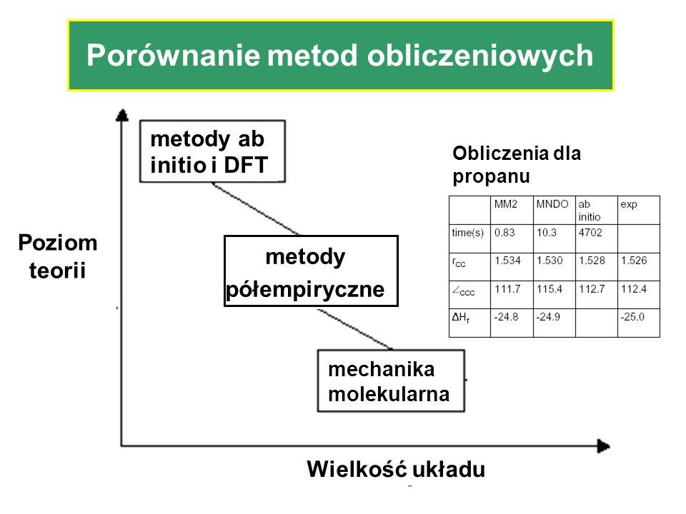 Porównanie metod obliczeniowych