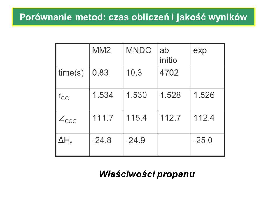 Porównanie metod: czas obliczeń i jakość wyników