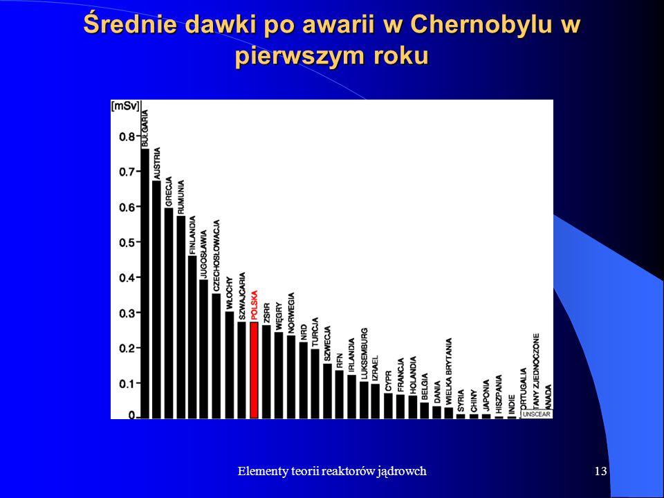 Średnie dawki po awarii w Chernobylu w pierwszym roku