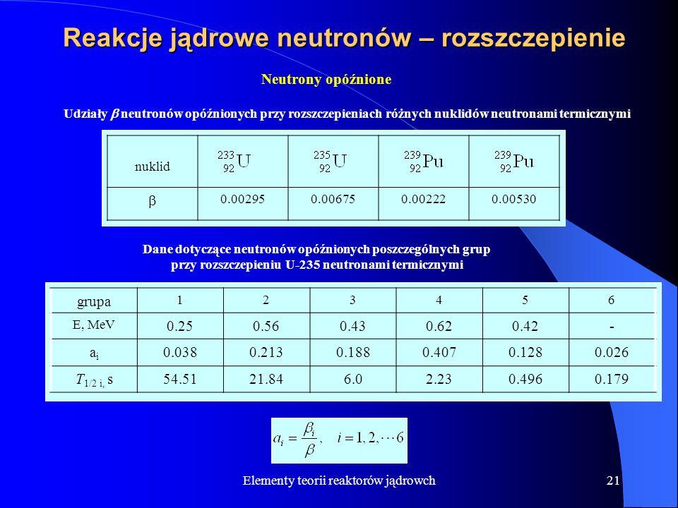 Reakcje jądrowe neutronów – rozszczepienie
