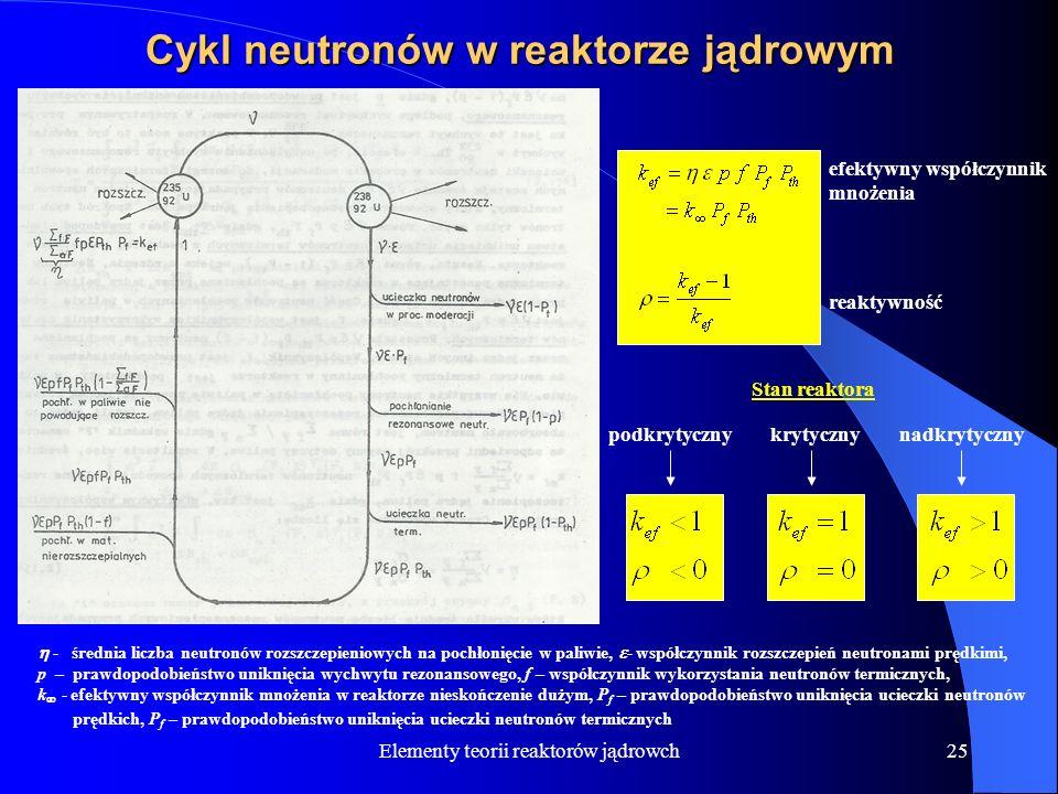 Cykl neutronów w reaktorze jądrowym