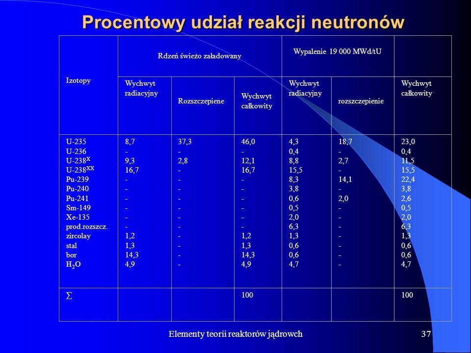 Procentowy udział reakcji neutronów