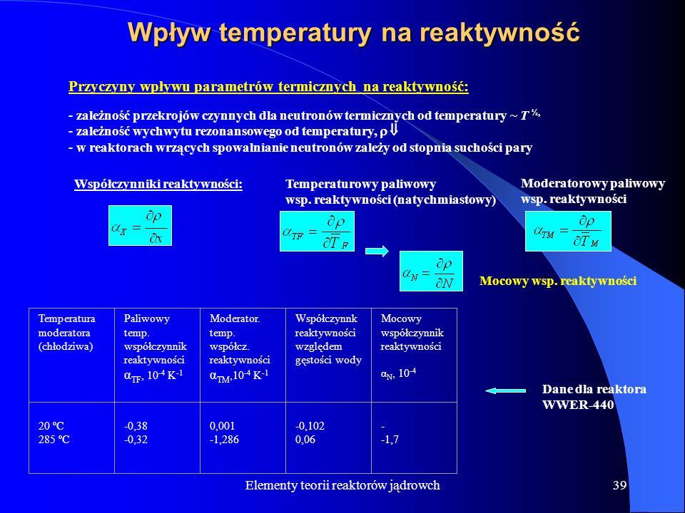 Wpływ temperatury na reaktywność