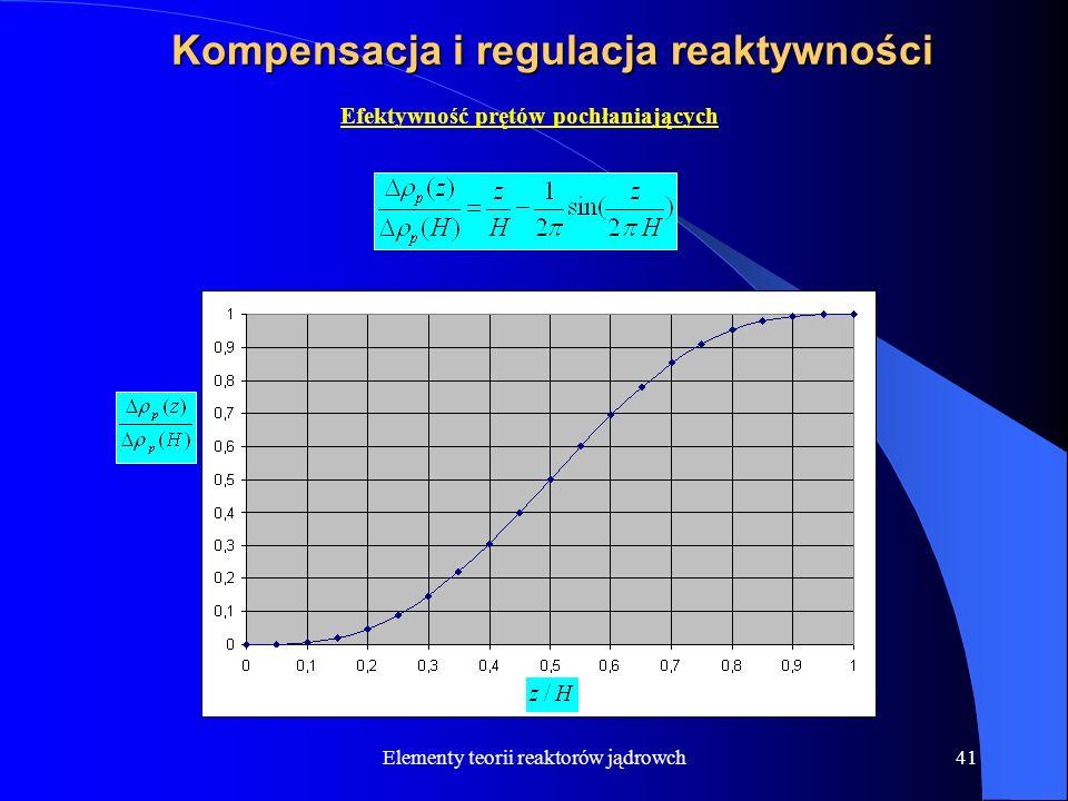 Kompensacja i regulacja reaktywności