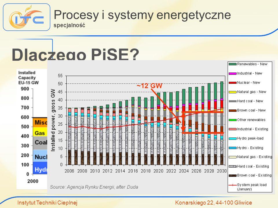 Procesy i systemy energetyczne specjalność