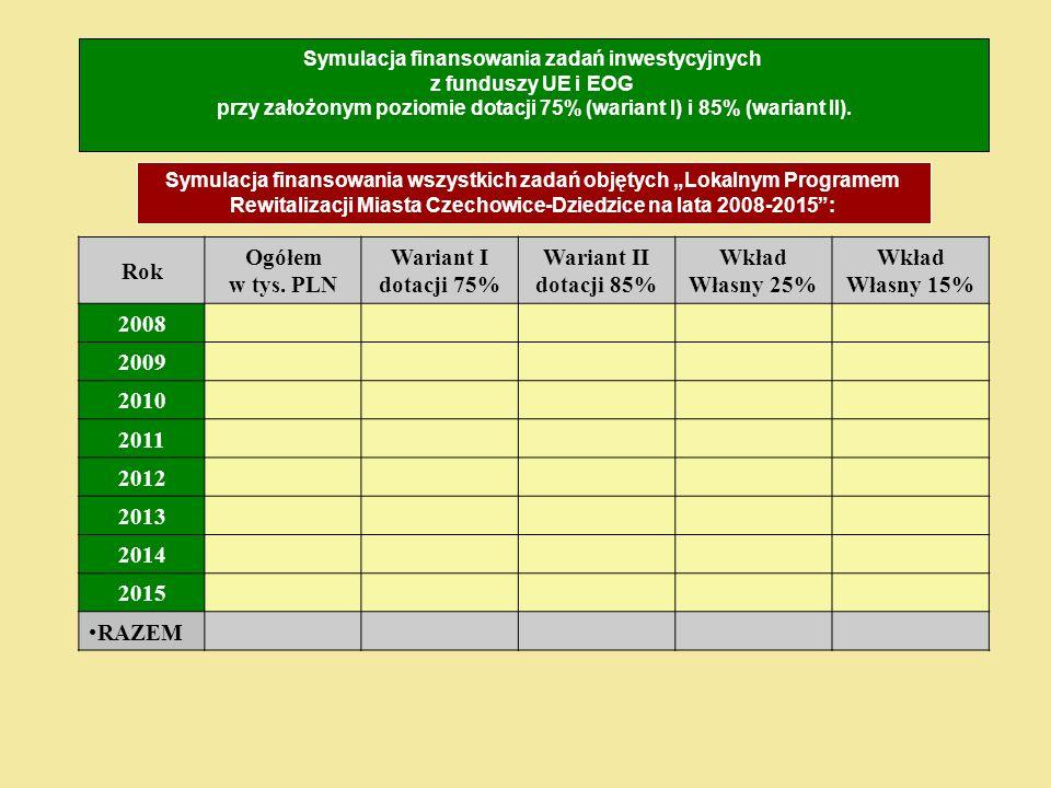 Rok Ogółem w tys. PLN Wariant I dotacji 75% Wariant II dotacji 85%