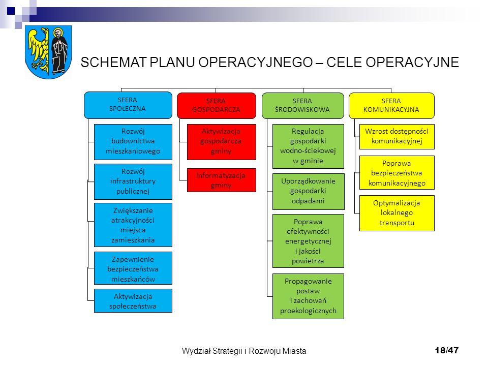 Wydział Strategii i Rozwoju Miasta
