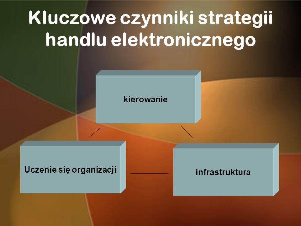 Kluczowe czynniki strategii handlu elektronicznego
