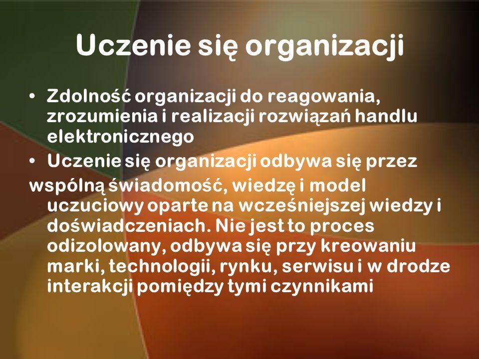 Uczenie się organizacji