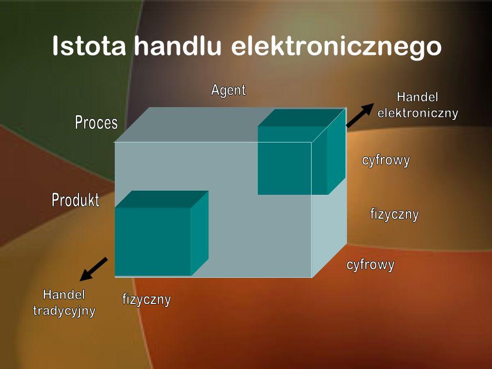 Istota handlu elektronicznego