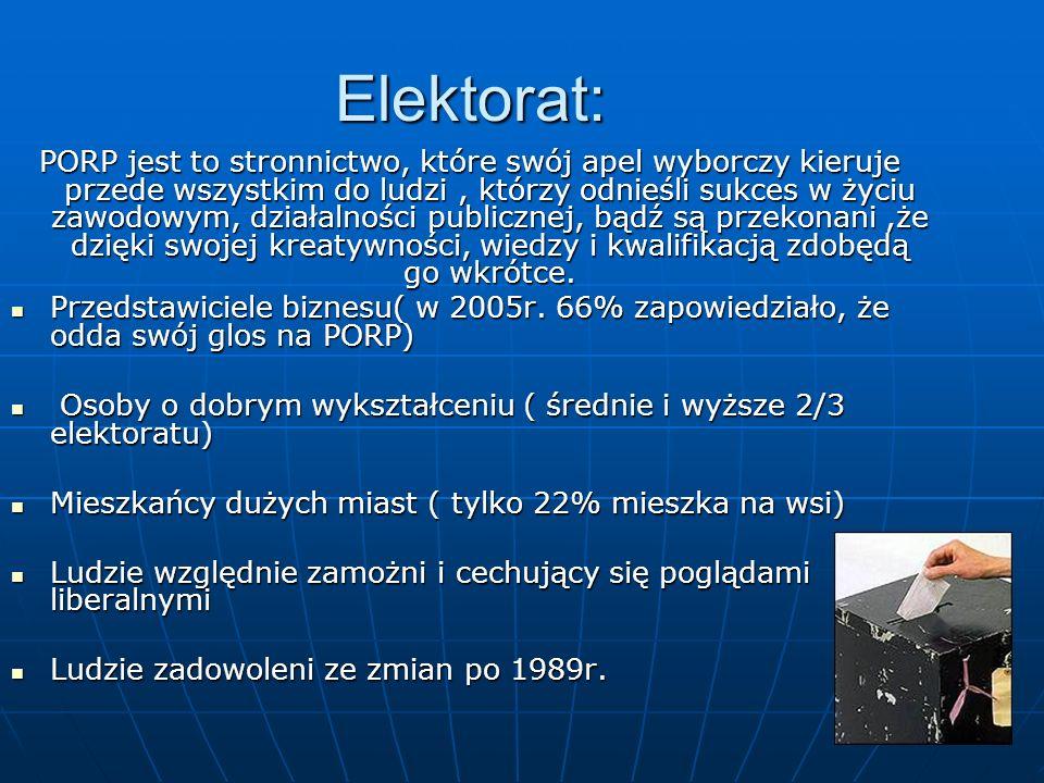 Elektorat: