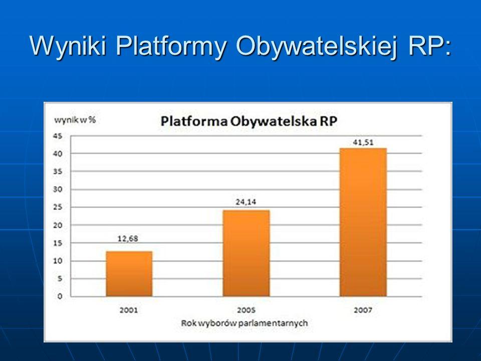 Wyniki Platformy Obywatelskiej RP: