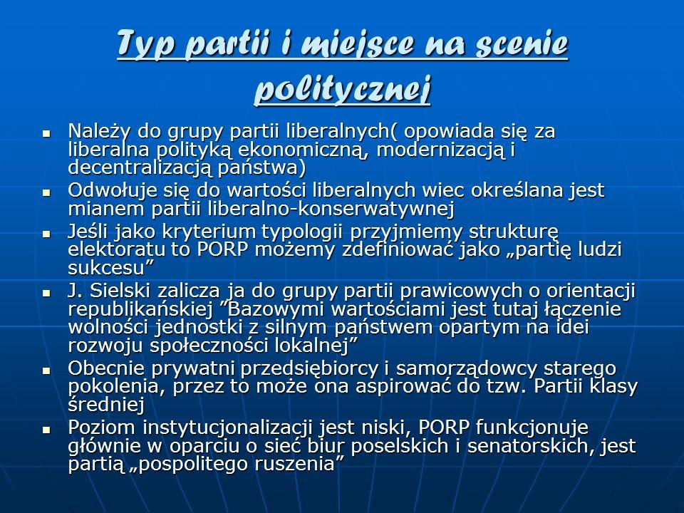 Typ partii i miejsce na scenie politycznej