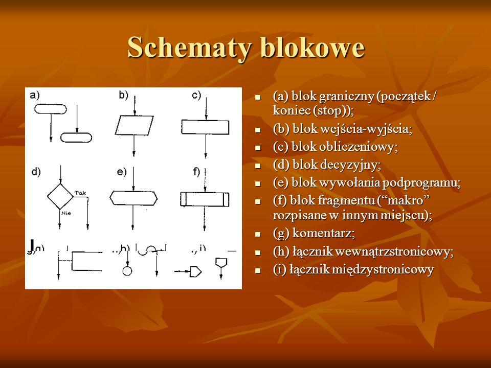 Schematy blokowe (a) blok graniczny (początek / koniec (stop));