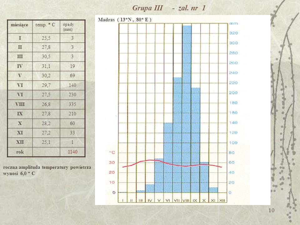 Grupa III - zał. nr 1 Madras ( 13*N , 80* E ) miesiące temp. * C I