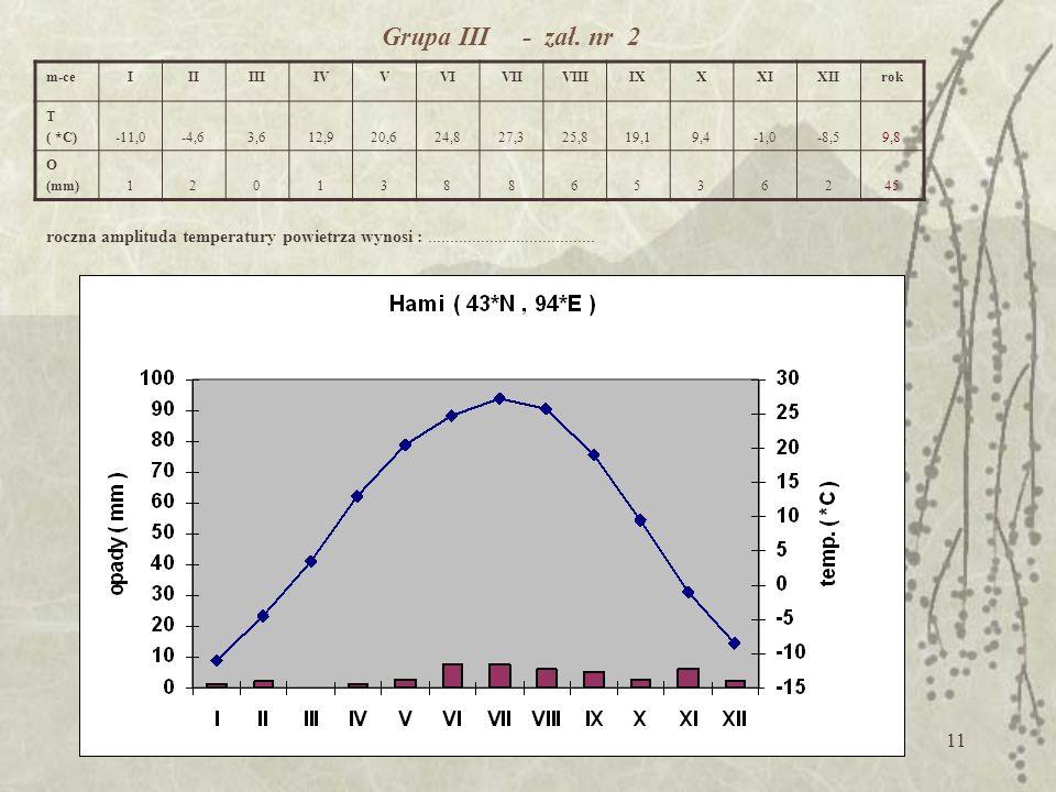 Grupa III - zał. nr 2 m-ce. I. II. III. IV. V. VI. VII. VIII. IX. X. XI. XII. rok.