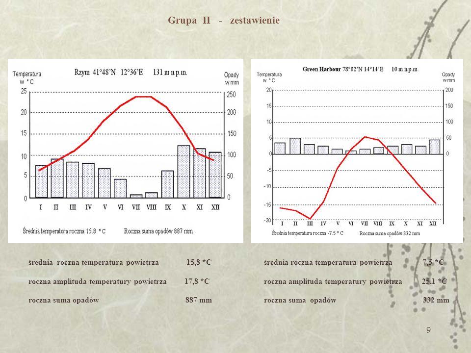 Grupa II - zestawienie średnia roczna temperatura powietrza 15,8 *C