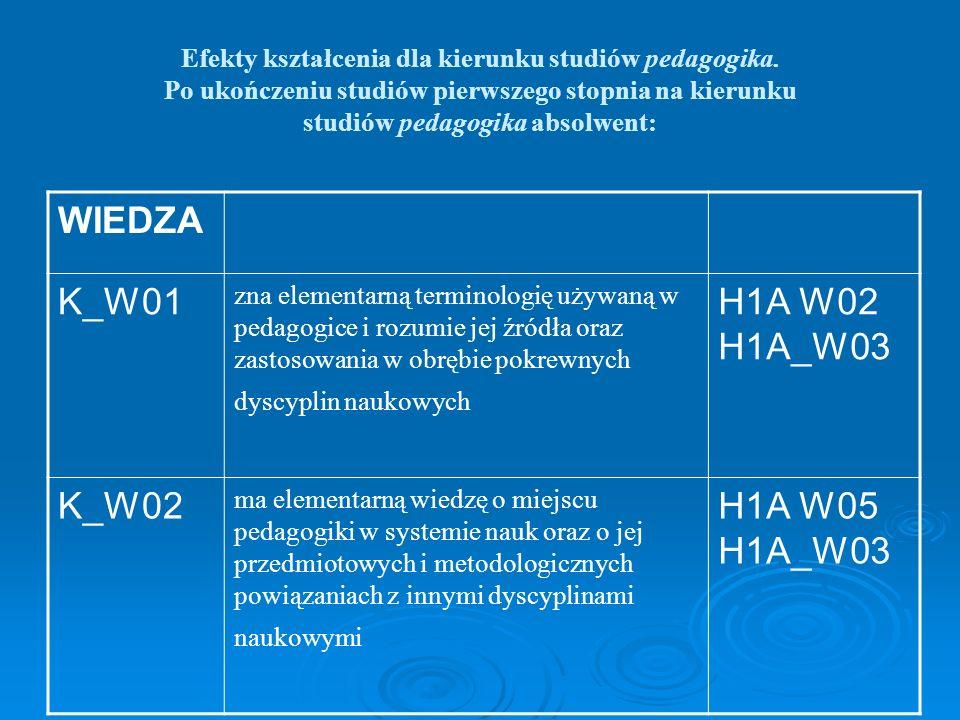 WIEDZA K_W01 H1A W02 H1A_W03 K_W02 H1A W05 H1A_W03