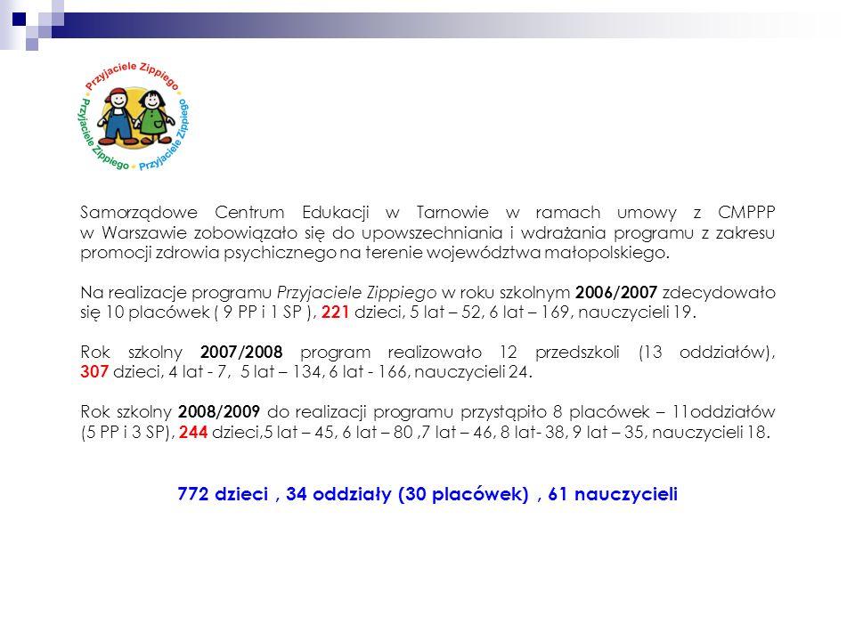 772 dzieci , 34 oddziały (30 placówek) , 61 nauczycieli