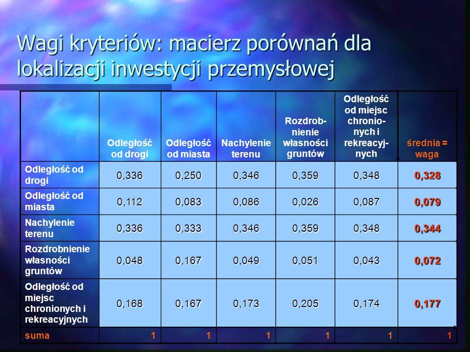 Wagi kryteriów: macierz porównań dla lokalizacji inwestycji przemysłowej