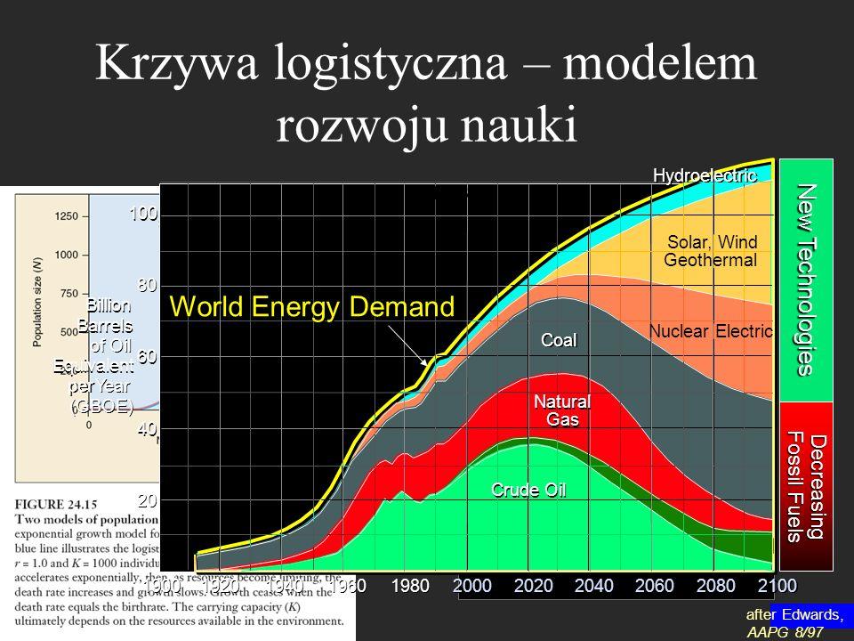 Krzywa logistyczna – modelem rozwoju nauki