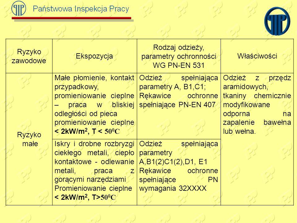 Rodzaj odzieży, parametry ochronności WG PN-EN 531