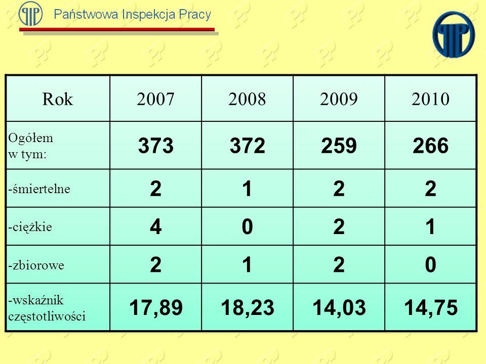 Rok 2007. 2008. 2009. 2010. Ogółem. w tym: 373. 372. 259. 266. -śmiertelne. 2. 1. -ciężkie.