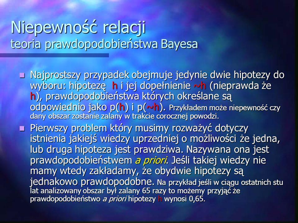 Niepewność relacji teoria prawdopodobieństwa Bayesa