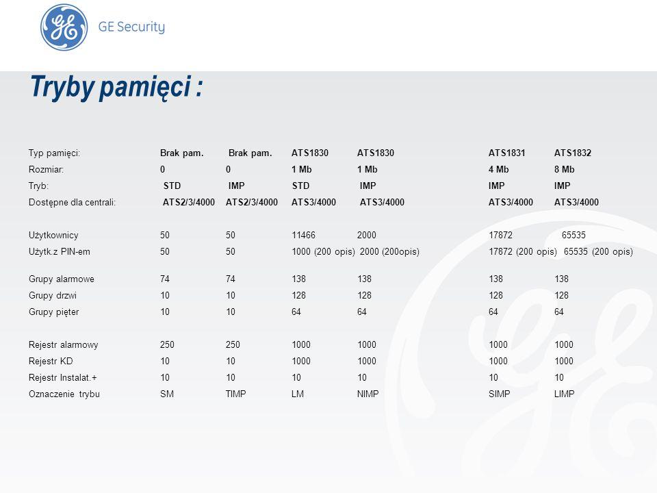 Tryby pamięci :Typ pamięci: Brak pam. Brak pam. ATS1830 ATS1830 ATS1831 ATS1832. Rozmiar: 0 0 1 Mb 1 Mb 4 Mb 8 Mb.
