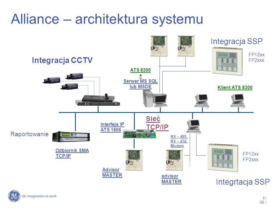 Alliance – architektura systemu