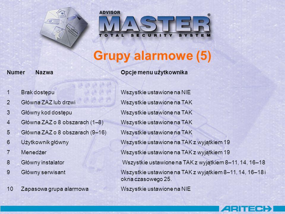 Grupy alarmowe (5) Numer Nazwa Opcje menu użytkownika