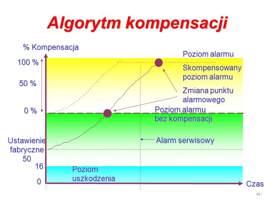 Algorytm kompensacji % Kompensacja Poziom alarmu 100 % Skompensowany