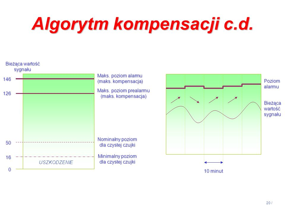Algorytm kompensacji c.d.