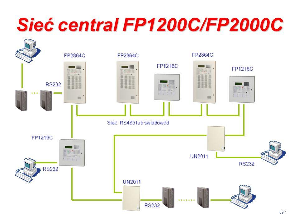 Sieć: RS485 lub światłowód